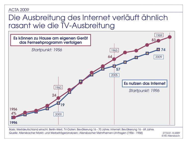 Vergleich Internetnutzung und TV-Nutzng; Quelle: Institut für Demoskopie Allensbach