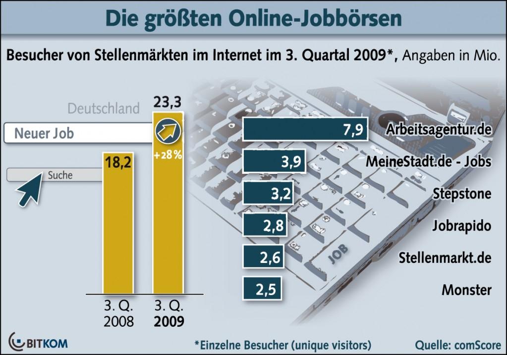 Zuwachs der Online-Jobbörsen; Quelle: BITKOM