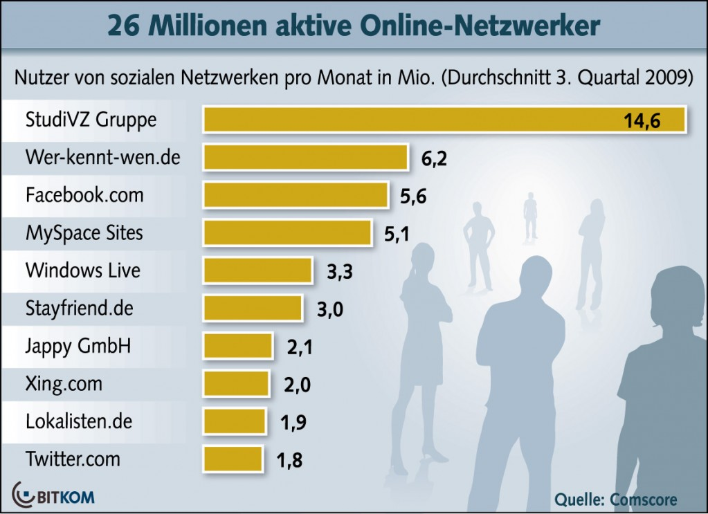 Beliebteste Netzwerke im 3. Quartal 2009; Quelle: BITKOM